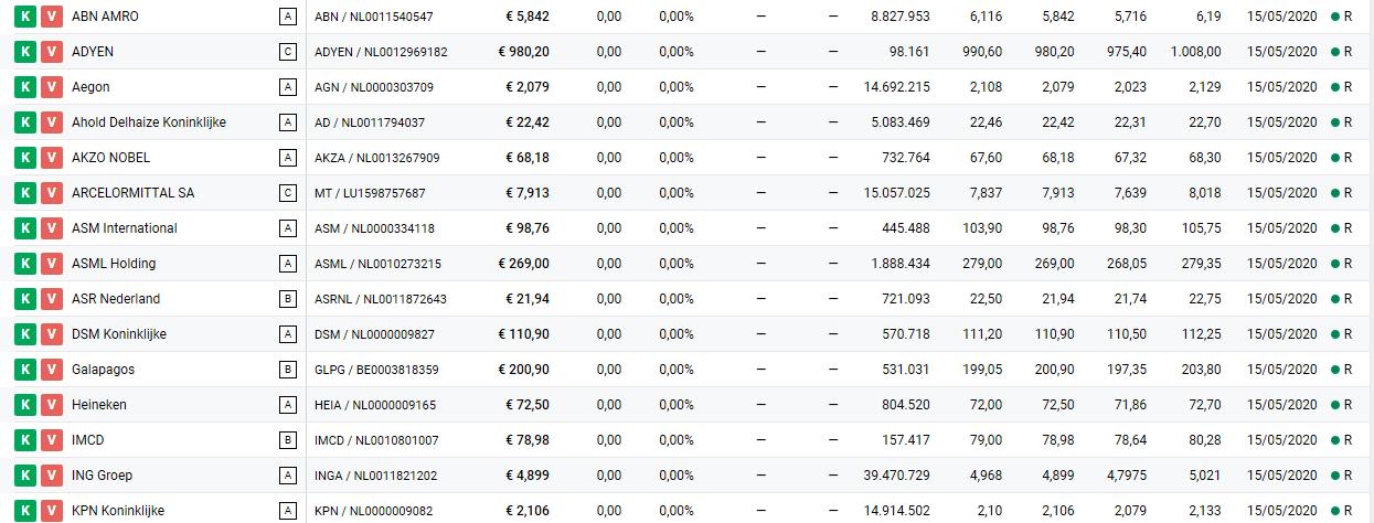 Overzicht aandelen